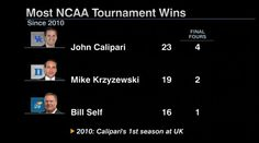 Kentucky is the 2 seed in the South Region. John Calipari has led Kentucky to 4 Final Four appearances since 2010.