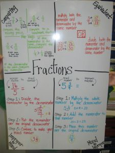 Fraction anchor charts and interactive notebook