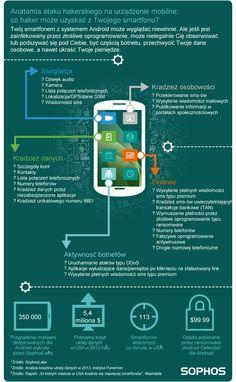 Anatomia ataku hakerskiego na urządzenie mobilne - infografika firmy Sophos