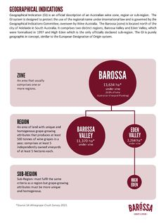 Barossa Gl Zone Geographical Indication (GI) is an official description of an Australian wine zone, region or sub-region. The GI system is designed to protect the use of the regional name under international law and is governed by the Geographical Indications Committee, overseen by Wine Australia. The Barossa (zone) comprises two distinct and complementary regions, Barossa Valley and Eden Valley, which were formalised in 1997. High Eden is the only officially declared sub-region Gi System, Growing Grapes, Linked In Profile, Aquaponics System, Did You Know, At Least, Regional, Names, Product Description