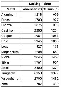Melting points of various types of metals. Metal Projects, Welding Projects, Metal Crafts, Arduino Projects, Survival Knots, Survival Tips, Chemistry Basics, Chart Tool, Melting Metal