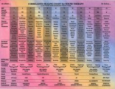 Sound Therapy Chart