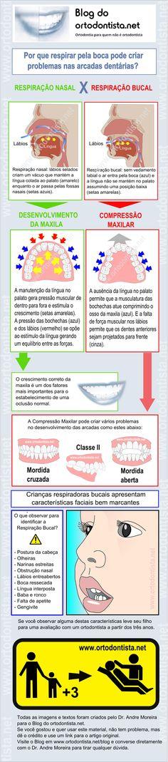 Respiração bucal infográfico