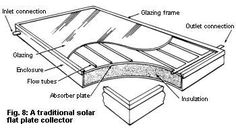 7 Solar Water Heating System Designs by Michael Hackleman