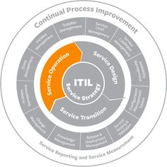 ITIL Service Operation: Best Practices & Processes – BMC UK #itil #service #management #software http://hong-kong.nef2.com/itil-service-operation-best-practices-processes-bmc-uk-itil-service-management-software/  # ITIL Service Operation What is service operation? Service operation encompasses the day-to-day activities, processes, and infrastructure responsible for delivering value to the business through technology. In Service Strategy, Service Design, Service Transition and Continual…