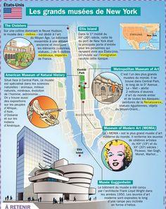 Educational infographic : Fiche exposés : Les grands musées de New York