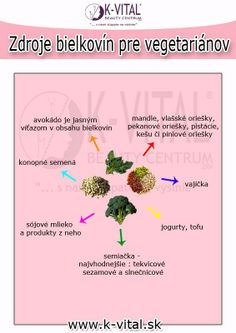 vegetariani Metabolic Balance, Tofu, Healthy Eating, Health, Eating Healthy, Eating Well, Clean Eating, Eating Clean, Healthy Diet Tips