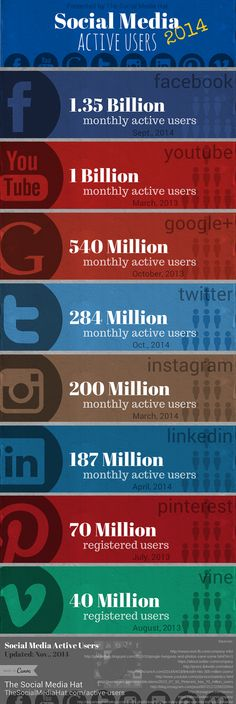 Active User Counts for All Major Social Networks by The Social Media Hat (UPDATED)