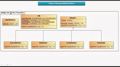 JAVA EE: Chain of Responsibility Design pattern - Implementation(One or more Rece...