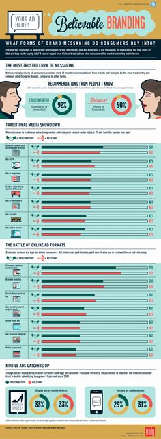 What brand messages do consumers buy into? #infographic #marketing #branding