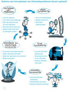 Kennis leren verwerven met informatie van internet - Artikelen - 4W Weten Wat Werkt Waarom - Kennisnet