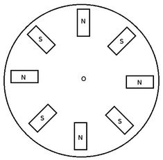 Layout of magnets around a generator rotor