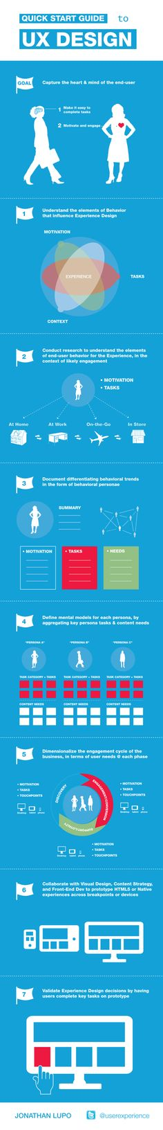 A Start Guide to UX Design | Infographic  #webdesign #UX #infographic