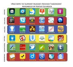 ipad apps to support bloom's (from Kathy Schrock).  Now, I just need an ipad!