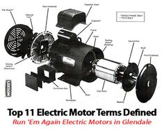 Top 11 Electric Motor Terms Defined by Run 'Em Again Electric Motors in Glendale Arizona! Electrical Shop, Electrical Projects, Electrical Installation, Electrical Engineering, Valve Amplifier, Glendale Arizona, Electrical Connection, Circuit Board, Alternative Energy