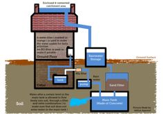 Wiki Rainwater harvesting    #rainwaterharvesting