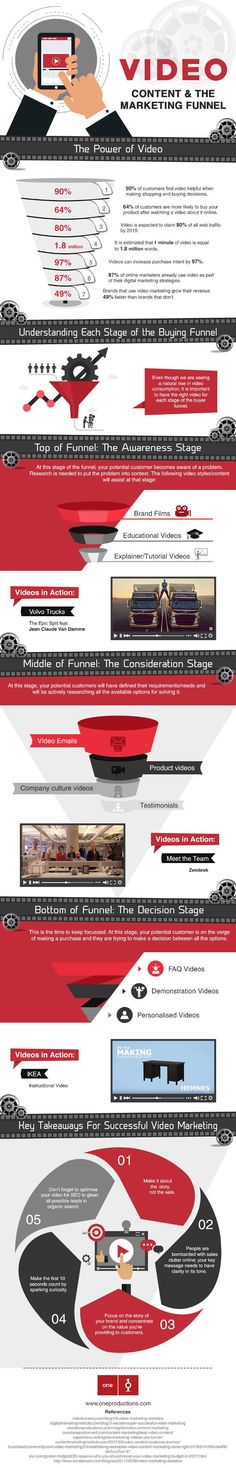 Video is helpful for making shopping or buying decisions, but using video in marketing isn't straightforward: Here's how to pick the right type of video for each stage of the marketing funnel. Learn how to expand your business with video marketing Digital Marketing Strategy, The Marketing, Mobile Marketing, Inbound Marketing, Marketing Tools, Business Marketing, Content Marketing, Internet Marketing, Online Marketing