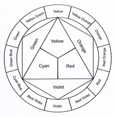 Fill in the color wheel - Art Education ideas Teaching Colors, Teaching Art, Color Wheel Worksheet, Color Wheel Projects, Art Handouts, Art Worksheets, Art Curriculum, Principles Of Art, School Art Projects