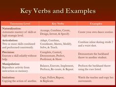 glossary of cognitive verbs qcaa