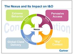 The Nexus and its impact on I