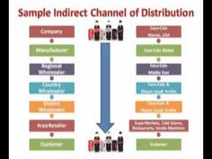 Webinar No. 4 : Channels of Distribution - Part 1 - YouTube
