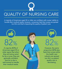 82% of Americans agree when being cared for by a nurse, the nurse is well-trained to handle their needs. #obamacare #healthcarereform #ACA