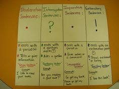 like this idea for many different ideas.  Editing checklist, stretching a sentence with who/what/when/where/how, etc. etc. etc. many possibilities
