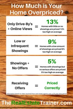 Price Reduction Script How Far To Reduce Real Estate Infographic Real Estate Business Plan Real Estate Information