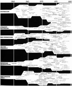 "Charles Jencks, Evolutionary Tree of Post-Modern Architecture, ""In any major movement there are various strands running concurrently which have to be distinguished because of differing. Timeline Architecture, Post Modern Architecture, Architecture Drawings, Architecture Student, Architecture Mapping, Web Design, Book Design, Timeline Diagram, Timeline Design"