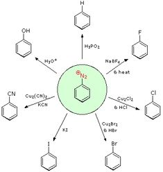Reactions of Amines - diazonium ions