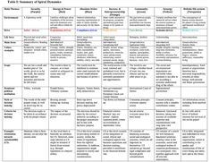 Spiral Dynamics Summary | via rijnland.web-log.nl/rijnland/f… | Flickr