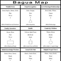 Bagua Map.