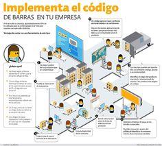 Código de barras, símbolo de competitividad | El Economista