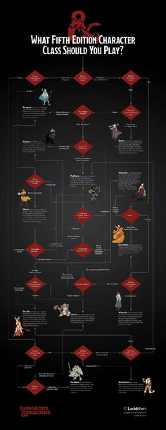 [Dungeons and Dragons flowchart] Which 5e Character Class Should You Play?