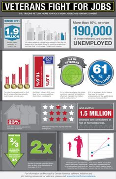 Veterans Fight for Jobs - Infographic by Microsoft - MilitaryAvenue.com