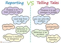 Teacher's Pet - Reporting VS Telling Tales Poster - FREE Classroom Display Resource - EYFS, KS1, KS2, behaviour, playtime, play-time, friendships