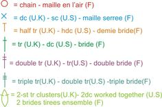 Reading Crochet Symbols (in French and UK and US) - I know I have pinned this before but it's nice to have a reminder.