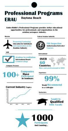 Embry-Riddle Aeronautical University Professional Programs InfoGraph
