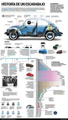 """""""Historia de un escarabajo"""" #Volkswagen"""