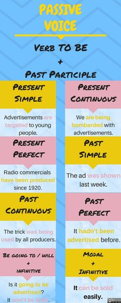 Verb To Be Past, Advertising, Ads, Learn English, The Voice, Commercial, Learning, Learning English, Studying