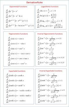 It is a most important formula . Maths Algebra Formulas, Math Vocabulary, Differentiation Formulas, Simple Math, Basic Math, Math Formula Chart, Math Tutorials, Math Charts, Vie Motivation