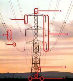 Parts of a Power Line 1) Insulator 2) Bundle of two conductors 3) Spacer to hold the two conductors apart 4) Earth wire at top of tower or pylon 5) The three bundles on one side of the tower make up one electrical circuit 6) Identity plate saying which line it is and who owns it. 7) Anti-climbing device - barbed wire to stop unauthorized climbing