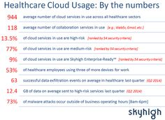 """According to cloudsecurity vendor Skyhigh Networks, more than 13% of cloud services used in healthcare are high‒riskand 77% are medium risk ‒ as measured across 54 different security attributes (like data encryption and """"two factor"""" authentication). As if to add emphasis to this exact point, risqué celebrity photos were hacked over [...] @danmunro"""