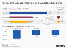 ​ reported results on January had to admit for the first time that its user base in the & had stopped growing on a QoQ basis. Social Media Marketing, Digital Marketing, Facebook Users, Snapchat, Communication, Business Entrepreneur, Startups, Statistics, January