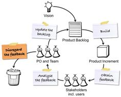 Scrum product owner process
