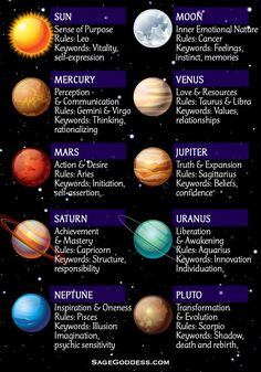 In astrology, the planets all shape how we live and impact us personally. Here's a helpful chart to remember each planet's meaning, focus, and the astrological sign it rules. Astrology Planets, Learn Astrology, Astrology Chart, Zodiac Signs Astrology, Astrological Sign, Aquarius Astrology, Zodiac Planets, Astrology Meaning, Moon Astrology