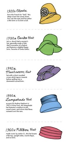 A visual glossary of vintage hats Via More Visual Glossaries (for Her):Backpacks / Bags / Hats /Belt knots / Coats /Collars /Darts / Dress Silhouettes /Hangers / Harem Pants /Heels /Nail shapes / Necklaces /Necklines / Puffy Sleeves /Shoes / Shorts /Silhouettes / Skirts /Tartans / Vintage Hats / Waistlines / Wool