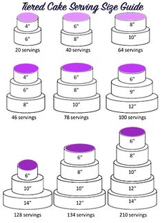 Cake Portion Guide: What Size Of Cake Should You Make? - Chelsweets Struggle to know what size of cake you should make for a big event, party or wedding? This cake portion guide has everything you need to know, to help make the perfect sized cake Cake Portions, Cake Servings, Cake Sizes And Servings, Cake Decorating Techniques, Cake Decorating Tips, Cake Decorating Frosting, Cake Portion Guide, Cake Serving Guide, Cake Serving Chart