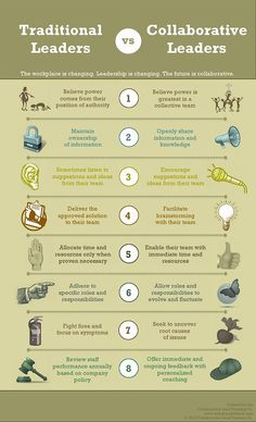 Traditional vs. Collaborative Leadership   Blog   Alabama Best Practices Center