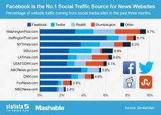 How much social traffic do news sites get